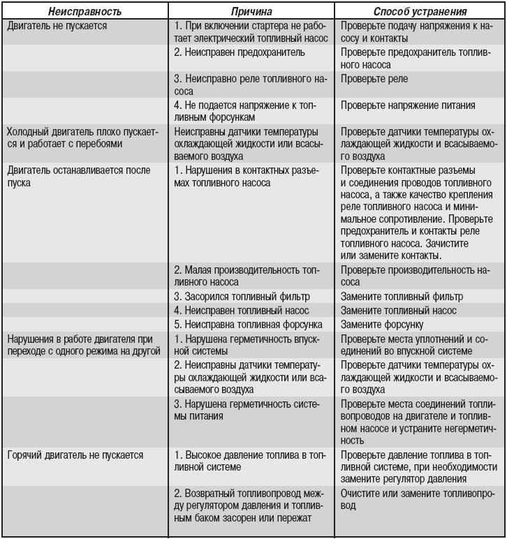 Таблица параметров двигателя ваз